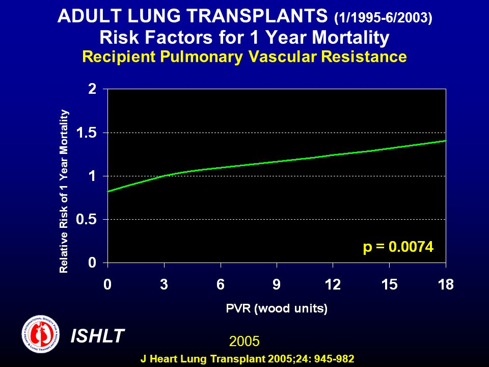 ADULT LUNG TRANSPLANTS (1/1995-6/2003) Risk Factors for 1 Year Mortality Recipient Pulmonary Vascular Resistance ISHLT 2005 J Heart Lung Transplant 2005;24: