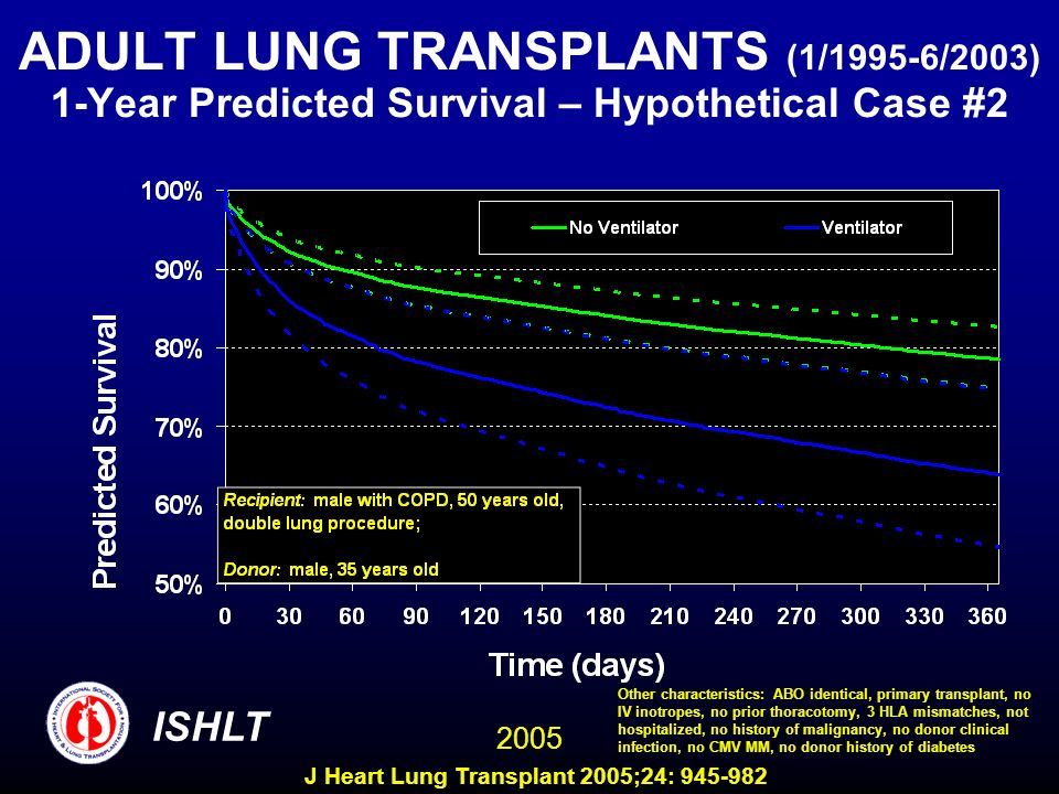 ADULT LUNG TRANSPLANTS (1/1995-6/2003) 1-Year Predicted Survival – Hypothetical Case #2 ISHLT 2005 Other characteristics: ABO identical, primary transplant, no IV inotropes, no prior thoracotomy, 3 HLA mismatches, not hospitalized, no history of malignancy, no donor clinical infection, no CMV MM, no donor history of diabetes J Heart Lung Transplant 2005;24:
