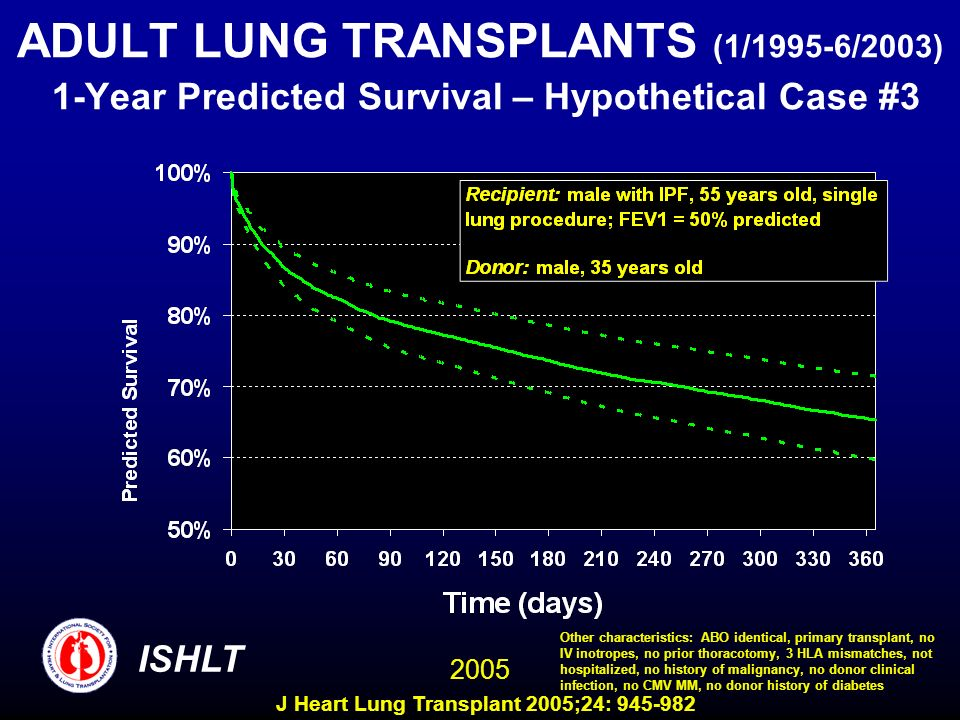 ADULT LUNG TRANSPLANTS (1/1995-6/2003) 1-Year Predicted Survival – Hypothetical Case #3 ISHLT 2005 Other characteristics: ABO identical, primary transplant, no IV inotropes, no prior thoracotomy, 3 HLA mismatches, not hospitalized, no history of malignancy, no donor clinical infection, no CMV MM, no donor history of diabetes J Heart Lung Transplant 2005;24: