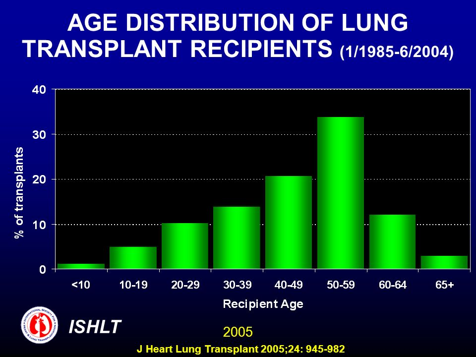 AGE DISTRIBUTION OF LUNG TRANSPLANT RECIPIENTS (1/1985-6/2004) ISHLT 2005 J Heart Lung Transplant 2005;24: 945-982
