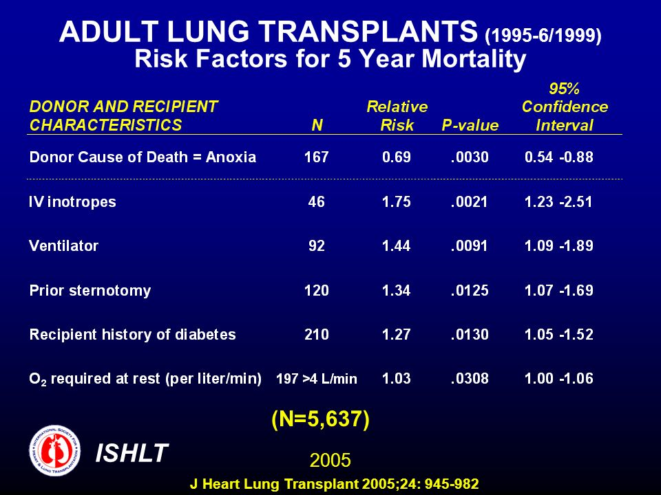 ADULT LUNG TRANSPLANTS (1995-6/1999) Risk Factors for 5 Year Mortality (N=5,637) ISHLT 2005 J Heart Lung Transplant 2005;24: