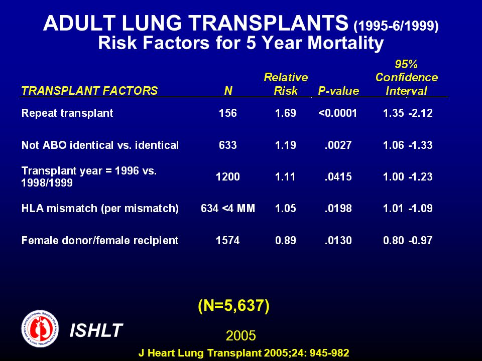ADULT LUNG TRANSPLANTS (1995-6/1999) Risk Factors for 5 Year Mortality (N=5,637) ISHLT 2005 J Heart Lung Transplant 2005;24: 945-982