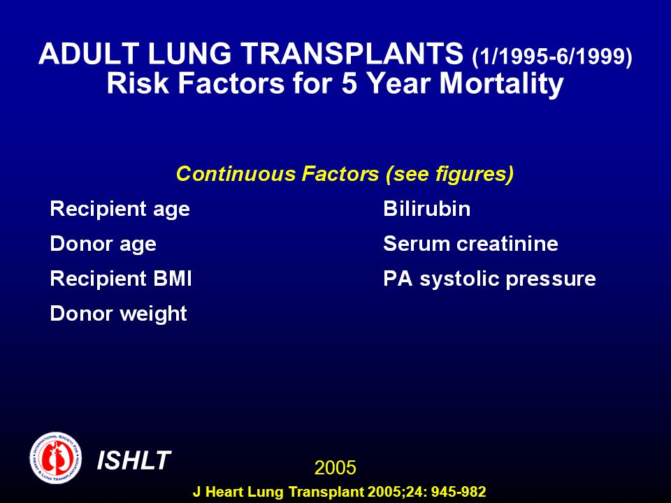 ADULT LUNG TRANSPLANTS (1/1995-6/1999) Risk Factors for 5 Year Mortality ISHLT 2005 J Heart Lung Transplant 2005;24: