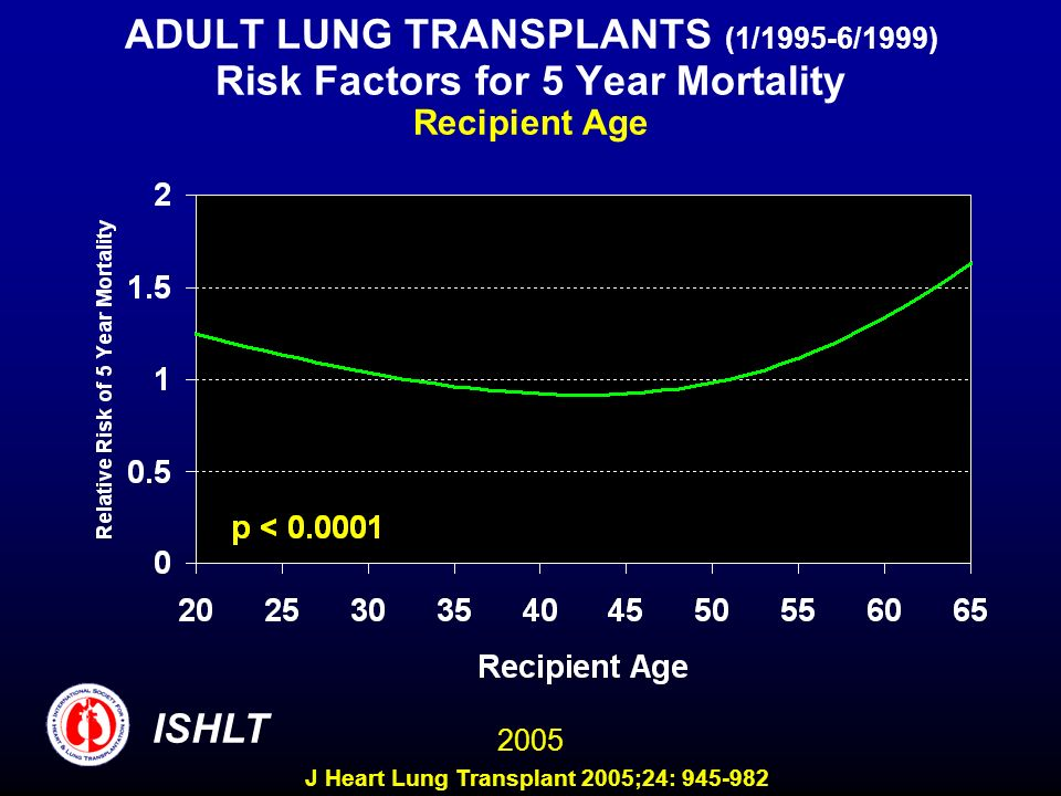 ADULT LUNG TRANSPLANTS (1/1995-6/1999) Risk Factors for 5 Year Mortality Recipient Age ISHLT 2005 J Heart Lung Transplant 2005;24: