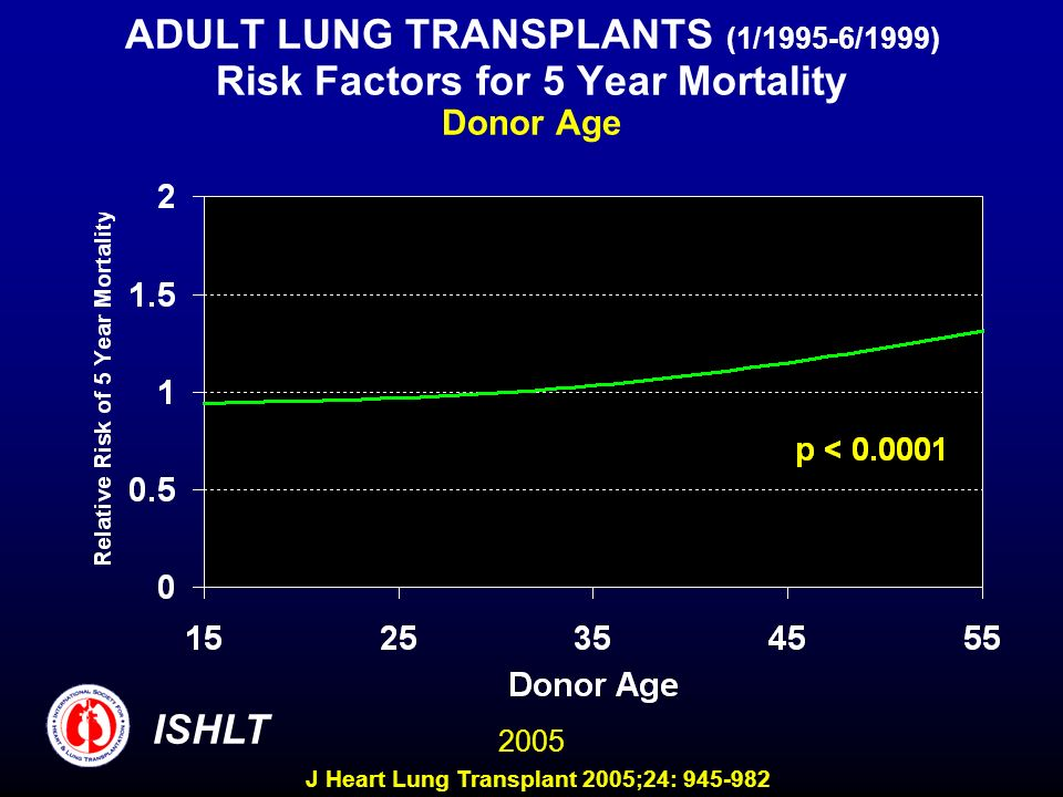 ADULT LUNG TRANSPLANTS (1/1995-6/1999) Risk Factors for 5 Year Mortality Donor Age ISHLT 2005 J Heart Lung Transplant 2005;24:
