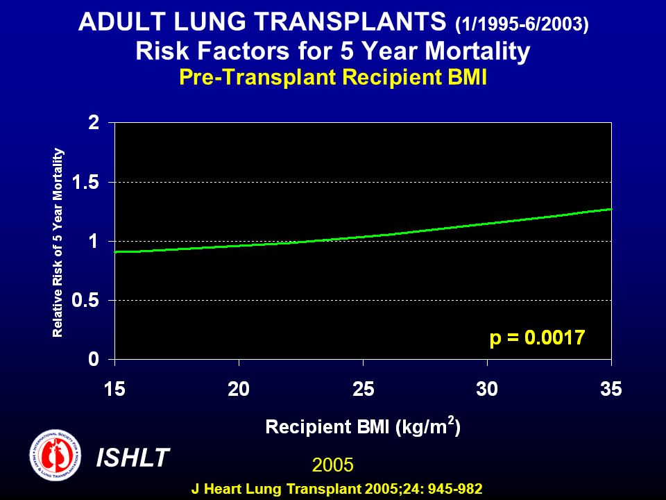 ADULT LUNG TRANSPLANTS (1/1995-6/2003) Risk Factors for 5 Year Mortality Pre-Transplant Recipient BMI ISHLT 2005 J Heart Lung Transplant 2005;24: 945-982