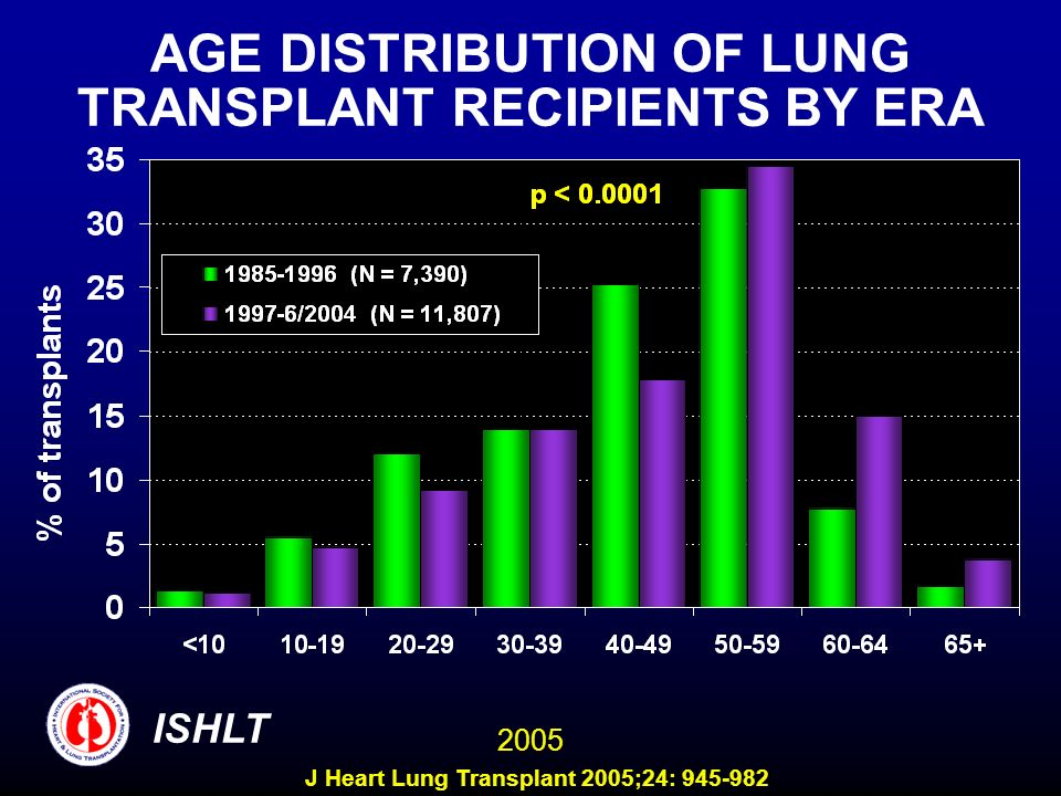 AGE DISTRIBUTION OF LUNG TRANSPLANT RECIPIENTS BY ERA ISHLT 2005 J Heart Lung Transplant 2005;24: