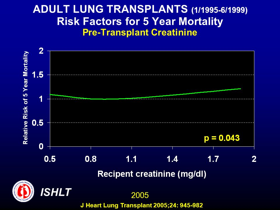 ADULT LUNG TRANSPLANTS (1/1995-6/1999) Risk Factors for 5 Year Mortality Pre-Transplant Creatinine ISHLT 2005 J Heart Lung Transplant 2005;24: 945-982