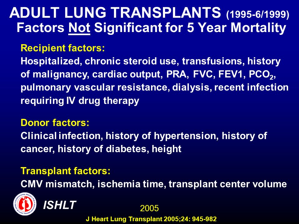 ADULT LUNG TRANSPLANTS (1995-6/1999) Factors Not Significant for 5 Year Mortality Recipient factors: Hospitalized, chronic steroid use, transfusions, history of malignancy, cardiac output, PRA, FVC, FEV1, PCO 2, pulmonary vascular resistance, dialysis, recent infection requiring IV drug therapy Donor factors: Clinical infection, history of hypertension, history of cancer, history of diabetes, height Transplant factors: CMV mismatch, ischemia time, transplant center volume ISHLT 2005 J Heart Lung Transplant 2005;24: