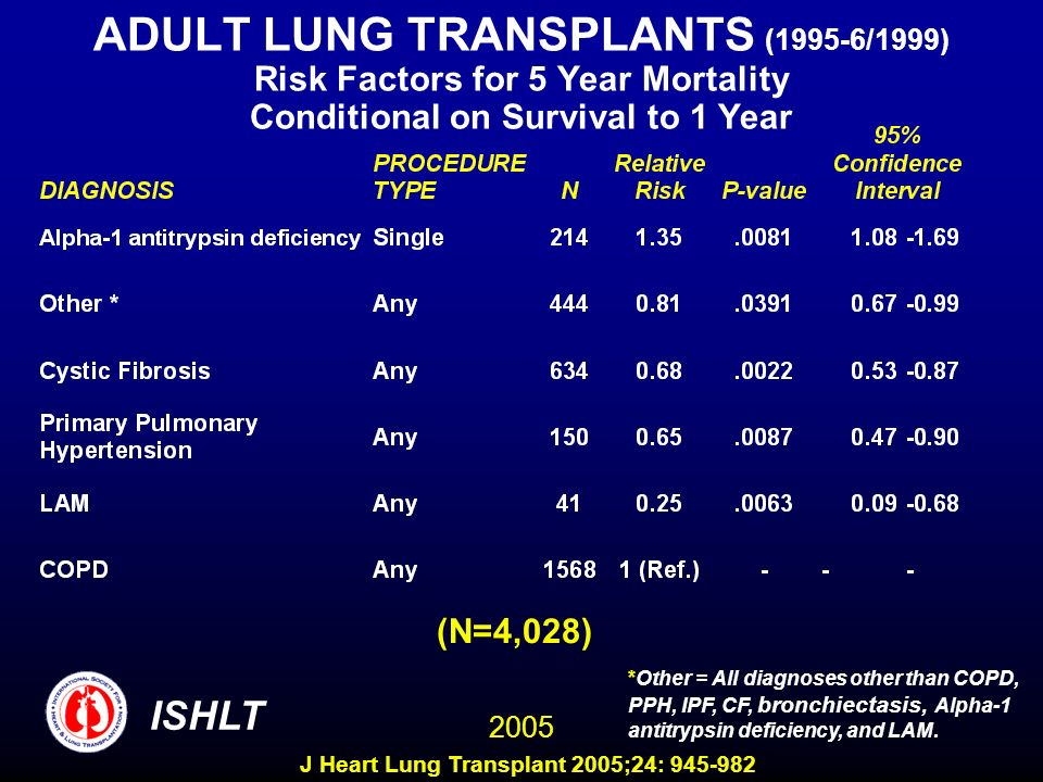 ADULT LUNG TRANSPLANTS (1995-6/1999) Risk Factors for 5 Year Mortality Conditional on Survival to 1 Year (N=4,028) ISHLT 2005 *Other = All diagnoses other than COPD, PPH, IPF, CF, bronchiectasis, Alpha-1 antitrypsin deficiency, and LAM.