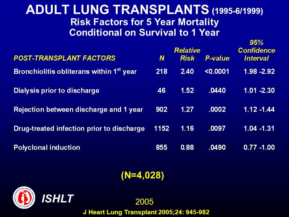 ADULT LUNG TRANSPLANTS (1995-6/1999) Risk Factors for 5 Year Mortality Conditional on Survival to 1 Year (N=4,028) ISHLT 2005 J Heart Lung Transplant 2005;24: