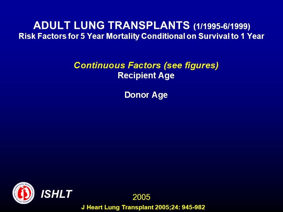ADULT LUNG TRANSPLANTS (1/1995-6/1999) Risk Factors for 5 Year Mortality Conditional on Survival to 1 Year ISHLT 2005 J Heart Lung Transplant 2005;24: 945-982