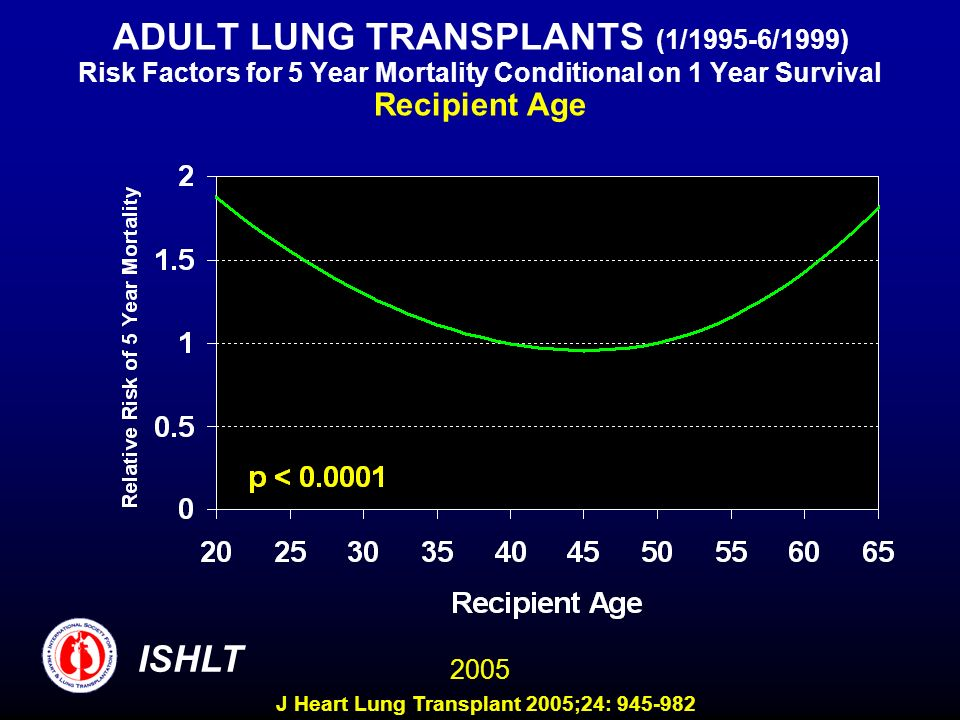 ADULT LUNG TRANSPLANTS (1/1995-6/1999) Risk Factors for 5 Year Mortality Conditional on 1 Year Survival Recipient Age ISHLT 2005 J Heart Lung Transplant 2005;24: