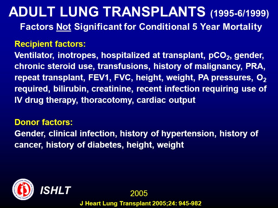 ADULT LUNG TRANSPLANTS (1995-6/1999) Factors Not Significant for Conditional 5 Year Mortality Recipient factors: Ventilator, inotropes, hospitalized at transplant, pCO 2, gender, chronic steroid use, transfusions, history of malignancy, PRA, repeat transplant, FEV1, FVC, height, weight, PA pressures, O 2 required, bilirubin, creatinine, recent infection requiring use of IV drug therapy, thoracotomy, cardiac output Donor factors: Gender, clinical infection, history of hypertension, history of cancer, history of diabetes, height, weight ISHLT 2005 J Heart Lung Transplant 2005;24: 945-982