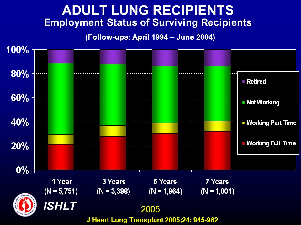 ADULT LUNG RECIPIENTS Employment Status of Surviving Recipients (Follow-ups: April 1994 – June 2004) ISHLT 2005 J Heart Lung Transplant 2005;24: 945-982
