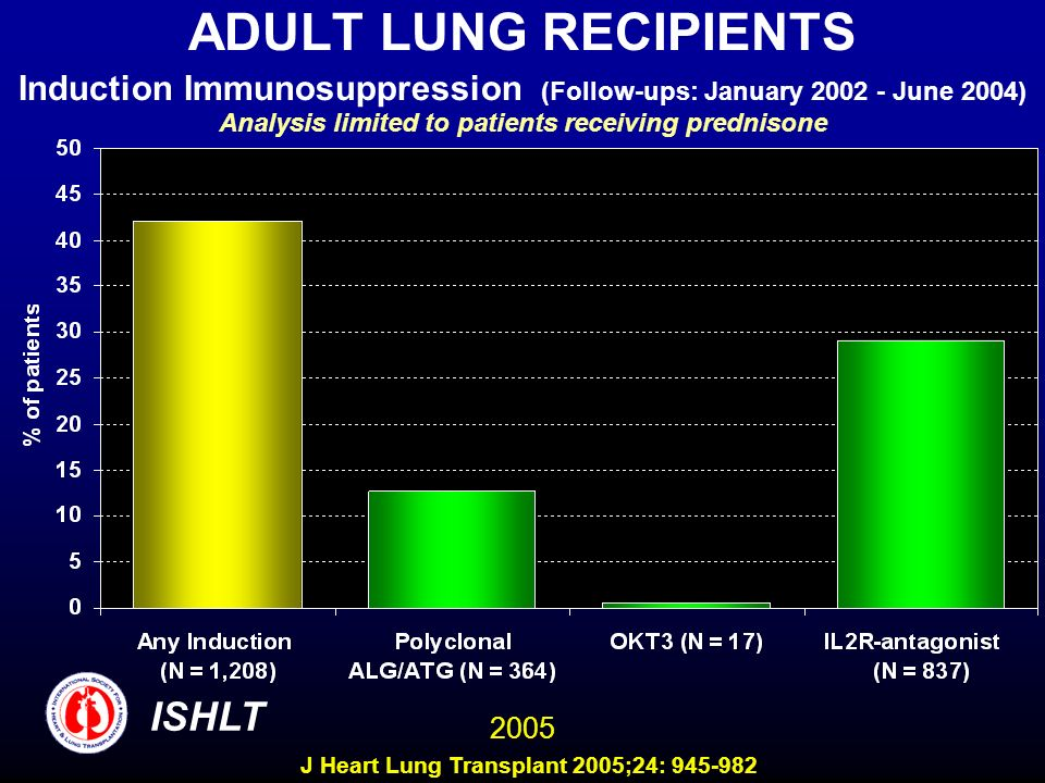 ADULT LUNG RECIPIENTS Induction Immunosuppression (Follow-ups: January June 2004) Analysis limited to patients receiving prednisone ISHLT 2005 J Heart Lung Transplant 2005;24: