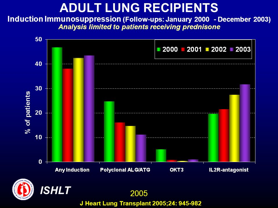 ADULT LUNG RECIPIENTS Induction Immunosuppression (Follow-ups: January 2000 - December 2003) Analysis limited to patients receiving prednisone ISHLT 2005 J Heart Lung Transplant 2005;24: 945-982