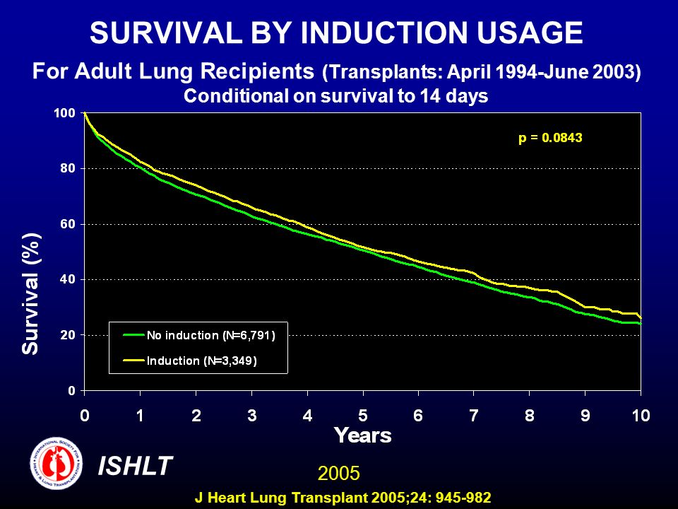 SURVIVAL BY INDUCTION USAGE For Adult Lung Recipients (Transplants: April 1994-June 2003) Conditional on survival to 14 days ISHLT 2005 J Heart Lung Transplant 2005;24: 945-982