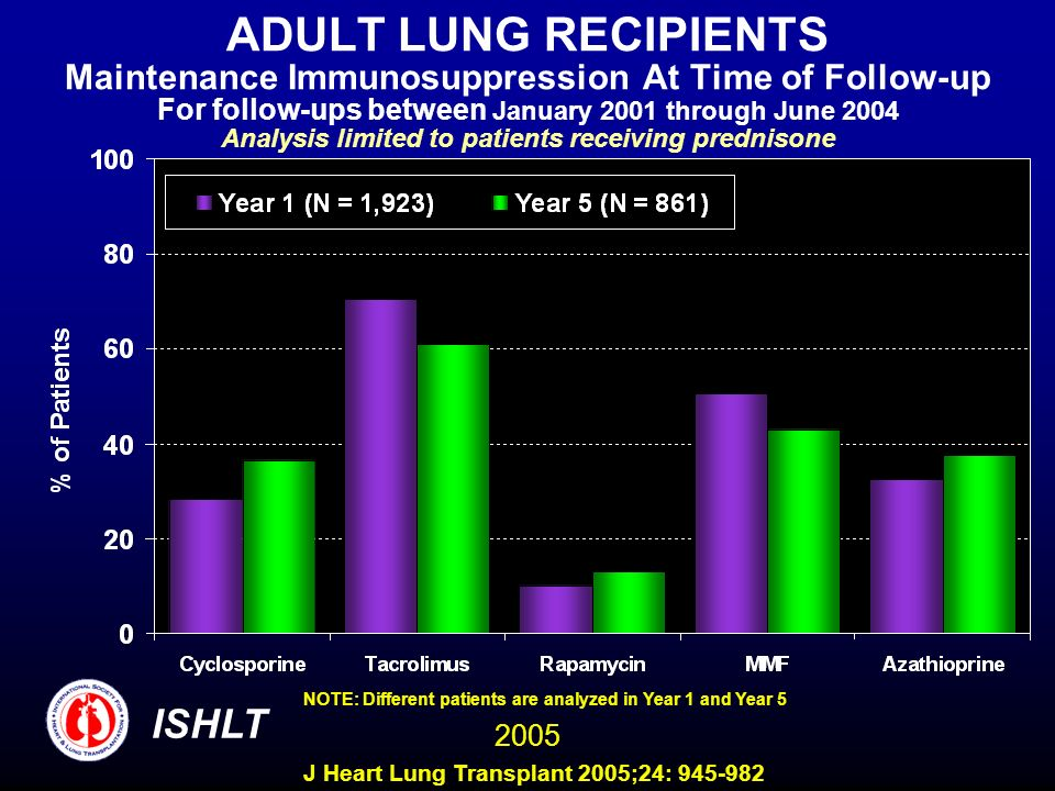 ADULT LUNG RECIPIENTS Maintenance Immunosuppression At Time of Follow-up For follow-ups between January 2001 through June 2004 Analysis limited to patients receiving prednisone NOTE: Different patients are analyzed in Year 1 and Year 5 ISHLT 2005 J Heart Lung Transplant 2005;24: 945-982