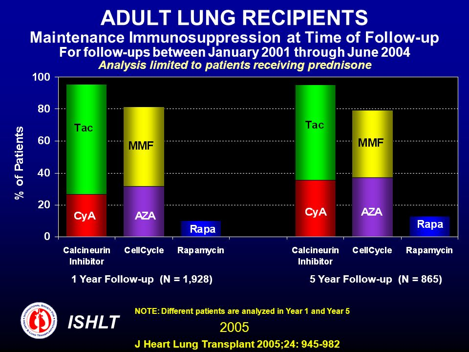 ADULT LUNG RECIPIENTS Maintenance Immunosuppression at Time of Follow-up For follow-ups between January 2001 through June 2004 Analysis limited to patients receiving prednisone 1 Year Follow-up (N = 1,928)5 Year Follow-up (N = 865) NOTE: Different patients are analyzed in Year 1 and Year 5 ISHLT 2005 J Heart Lung Transplant 2005;24: 945-982