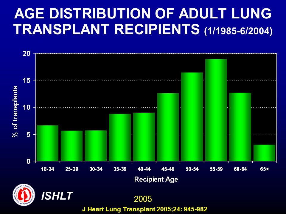 AGE DISTRIBUTION OF ADULT LUNG TRANSPLANT RECIPIENTS (1/1985-6/2004) ISHLT 2005 J Heart Lung Transplant 2005;24: 945-982