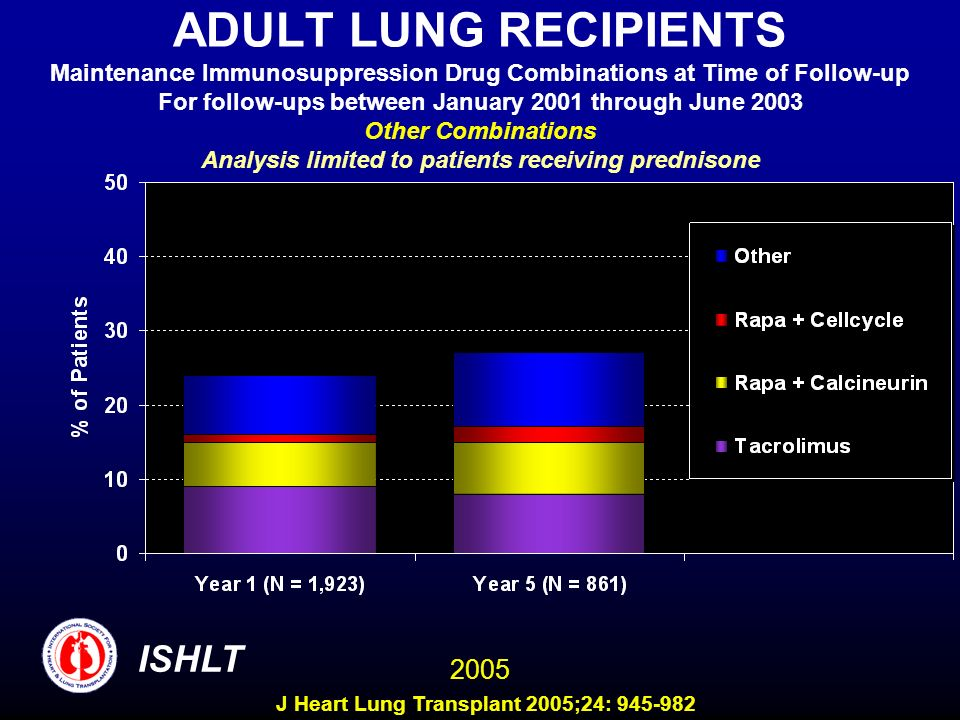 ADULT LUNG RECIPIENTS Maintenance Immunosuppression Drug Combinations at Time of Follow-up For follow-ups between January 2001 through June 2003 Other Combinations Analysis limited to patients receiving prednisone ISHLT 2005 J Heart Lung Transplant 2005;24: