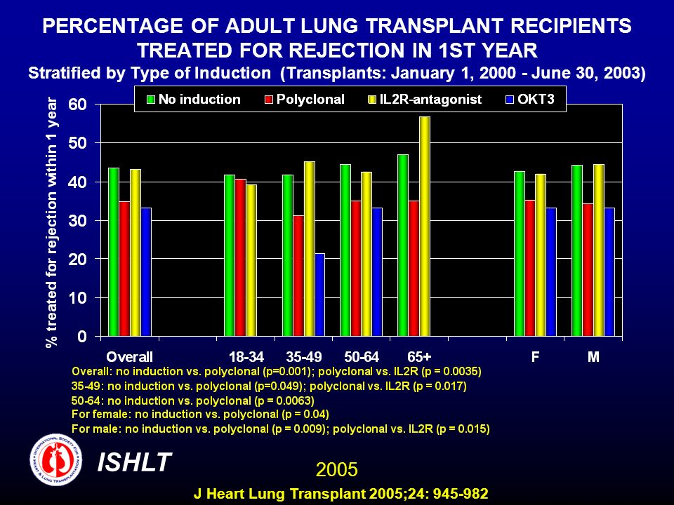 PERCENTAGE OF ADULT LUNG TRANSPLANT RECIPIENTS TREATED FOR REJECTION IN 1ST YEAR Stratified by Type of Induction (Transplants: January 1, 2000 - June 30, 2003) ISHLT 2005 J Heart Lung Transplant 2005;24: 945-982