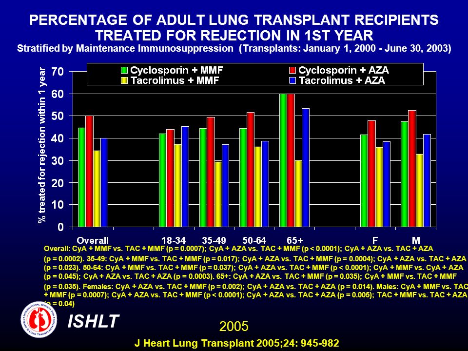 PERCENTAGE OF ADULT LUNG TRANSPLANT RECIPIENTS TREATED FOR REJECTION IN 1ST YEAR Stratified by Maintenance Immunosuppression (Transplants: January 1, June 30, 2003) Overall: CyA + MMF vs.