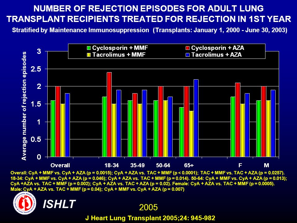 NUMBER OF REJECTION EPISODES FOR ADULT LUNG TRANSPLANT RECIPIENTS TREATED FOR REJECTION IN 1ST YEAR Stratified by Maintenance Immunosuppression (Transplants: January 1, June 30, 2003) Overall: CyA + MMF vs.