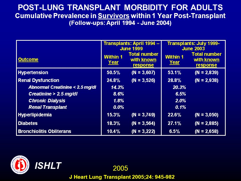 POST-LUNG TRANSPLANT MORBIDITY FOR ADULTS Cumulative Prevalence in Survivors within 1 Year Post-Transplant (Follow-ups: April 1994 - June 2004) ISHLT 2005 J Heart Lung Transplant 2005;24: 945-982