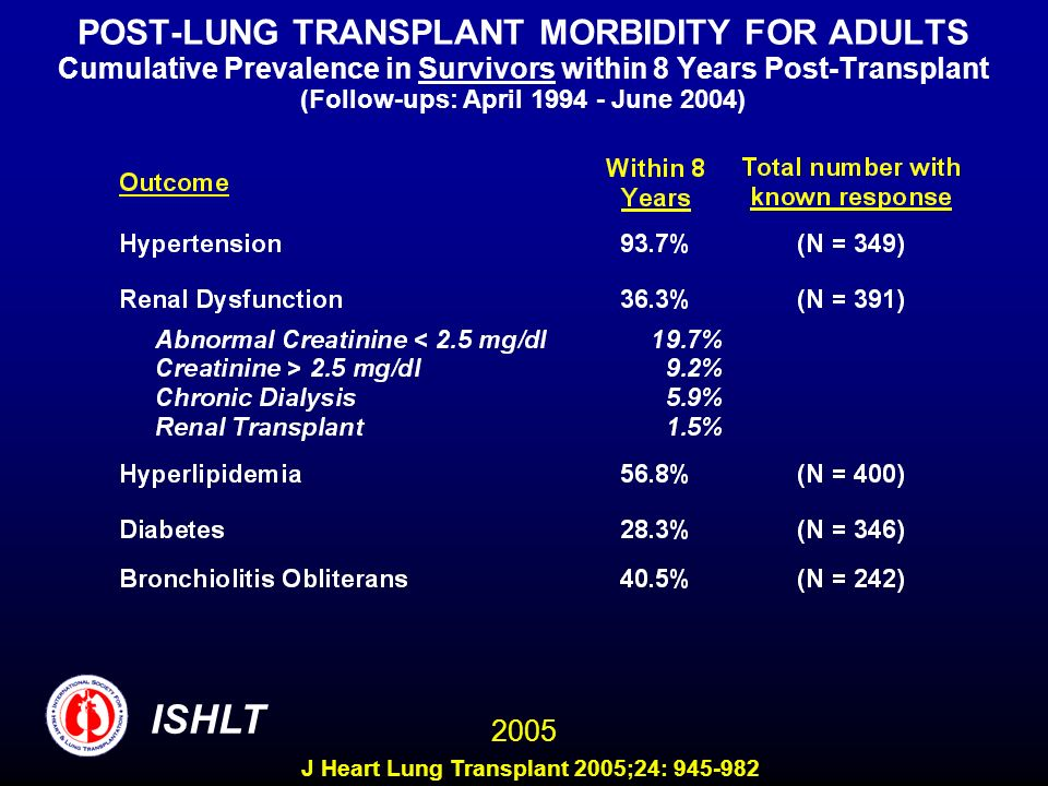 POST-LUNG TRANSPLANT MORBIDITY FOR ADULTS Cumulative Prevalence in Survivors within 8 Years Post-Transplant (Follow-ups: April 1994 - June 2004) ISHLT 2005 J Heart Lung Transplant 2005;24: 945-982