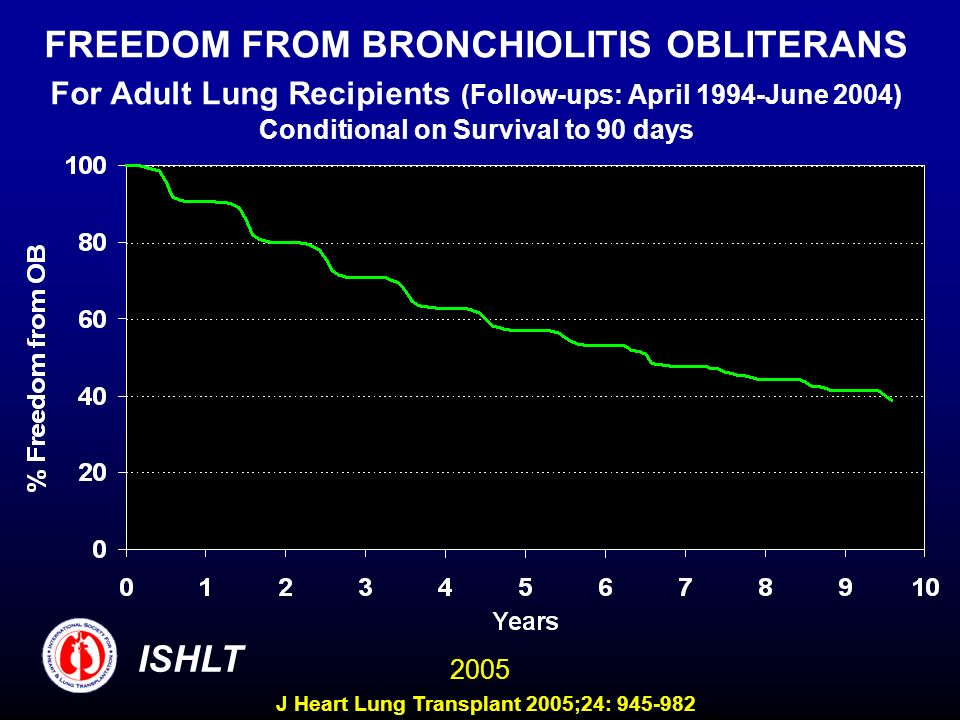 FREEDOM FROM BRONCHIOLITIS OBLITERANS For Adult Lung Recipients (Follow-ups: April 1994-June 2004) Conditional on Survival to 90 days ISHLT 2005 J Heart Lung Transplant 2005;24: 945-982