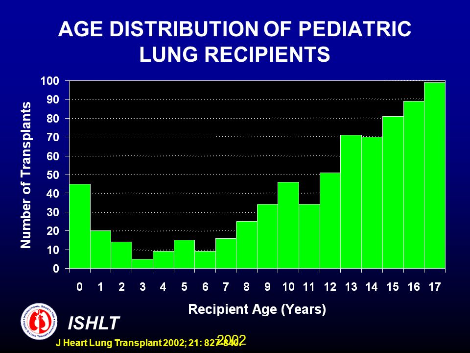 2002 ISHLT J Heart Lung Transplant 2002; 21: 827-840. AGE DISTRIBUTION OF PEDIATRIC LUNG RECIPIENTS