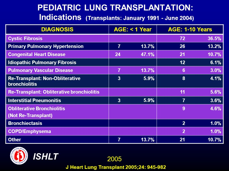 PEDIATRIC LUNG TRANSPLANTATION: Indications (Transplants: January 1991 - June 2004) DIAGNOSISAGE: < 1 YearAGE: 1-10 Years Cystic Fibrosis7236.5% Primary Pulmonary Hypertension713.7%2613.2% Congenital Heart Disease2447.1%2110.7% Idiopathic Pulmonary Fibrosis126.1% Pulmonary Vascular Disease713.7%63.0% Re-Transplant: Non-Obliterative bronchiolitis 35.9%84.1% Re-Transplant: Obliterative bronchiolitis115.6% Interstitial Pneumonitis35.9%73.6% Obliterative Bronchiolitis (Not Re-Transplant) 94.6% Bronchiectasis21.0% COPD/Emphysema21.0% Other713.7%2110.7% ISHLT 2005 J Heart Lung Transplant 2005;24: 945-982