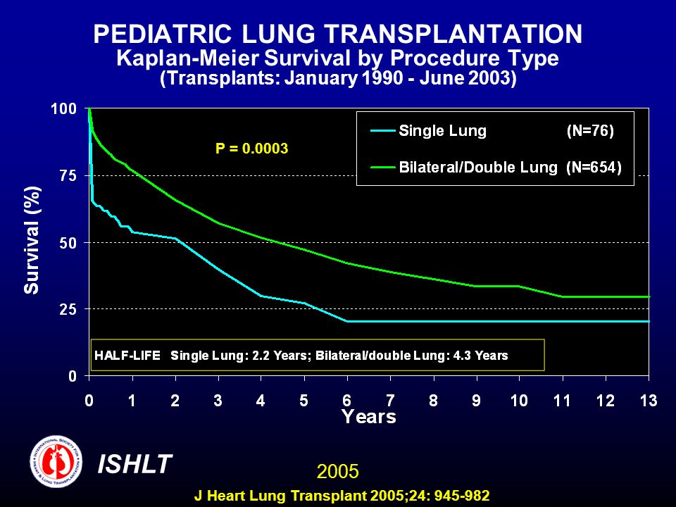 PEDIATRIC LUNG TRANSPLANTATION Kaplan-Meier Survival by Procedure Type (Transplants: January 1990 - June 2003) P = 0.0003 ISHLT 2005 J Heart Lung Transplant 2005;24: 945-982