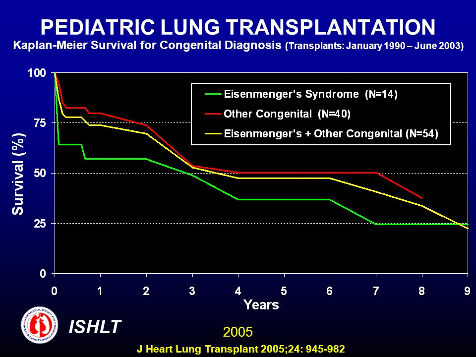 PEDIATRIC LUNG TRANSPLANTATION Kaplan-Meier Survival for Congenital Diagnosis (Transplants: January 1990 – June 2003) ISHLT 2005 J Heart Lung Transplant 2005;24: 945-982