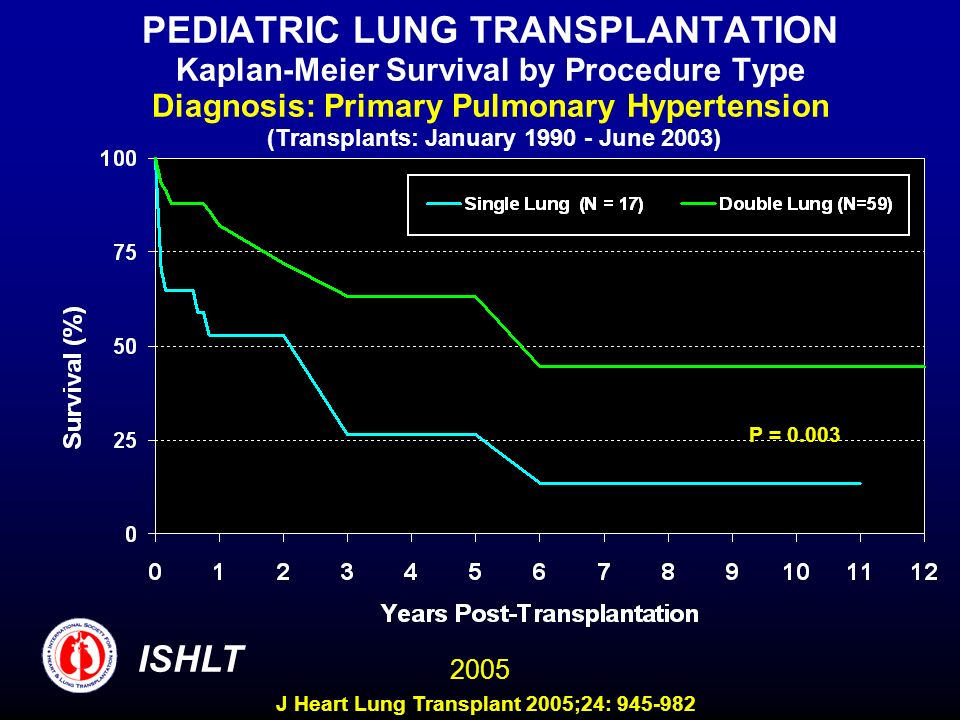 PEDIATRIC LUNG TRANSPLANTATION Kaplan-Meier Survival by Procedure Type Diagnosis: Primary Pulmonary Hypertension (Transplants: January 1990 - June 2003) P = 0.003 ISHLT 2005 J Heart Lung Transplant 2005;24: 945-982