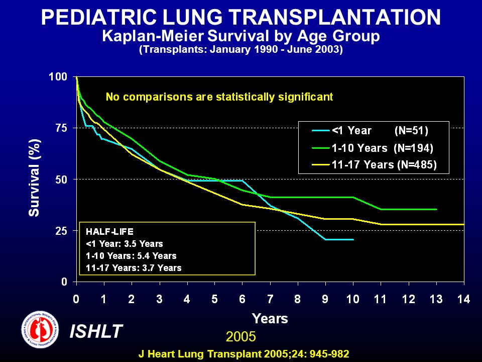 PEDIATRIC LUNG TRANSPLANTATION Kaplan-Meier Survival by Age Group (Transplants: January 1990 - June 2003) ISHLT 2005 J Heart Lung Transplant 2005;24: 945-982