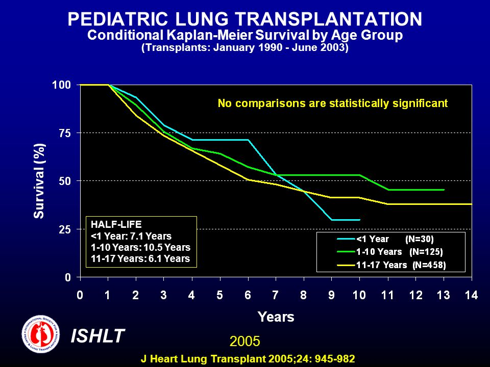 PEDIATRIC LUNG TRANSPLANTATION Conditional Kaplan-Meier Survival by Age Group (Transplants: January 1990 - June 2003) HALF-LIFE <1 Year: 7.1 Years 1-10 Years: 10.5 Years 11-17 Years: 6.1 Years ISHLT 2005 J Heart Lung Transplant 2005;24: 945-982