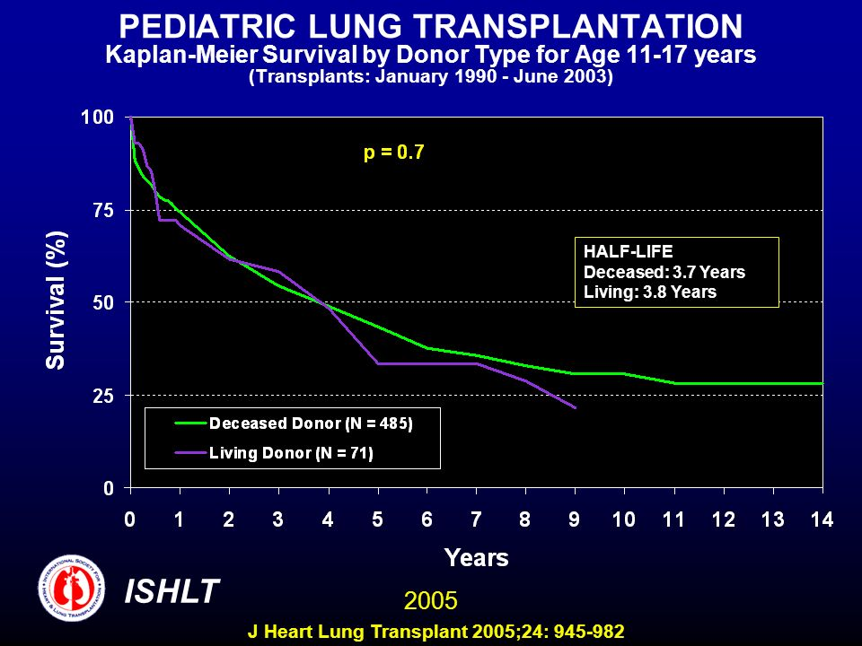 PEDIATRIC LUNG TRANSPLANTATION Kaplan-Meier Survival by Donor Type for Age 11-17 years (Transplants: January 1990 - June 2003) HALF-LIFE Deceased: 3.7 Years Living: 3.8 Years ISHLT 2005 J Heart Lung Transplant 2005;24: 945-982