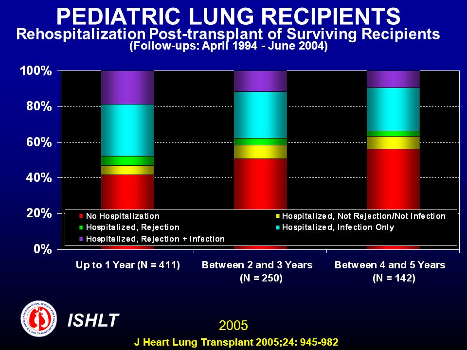 PEDIATRIC LUNG RECIPIENTS Rehospitalization Post-transplant of Surviving Recipients (Follow-ups: April 1994 - June 2004) ISHLT 2005 J Heart Lung Transplant 2005;24: 945-982