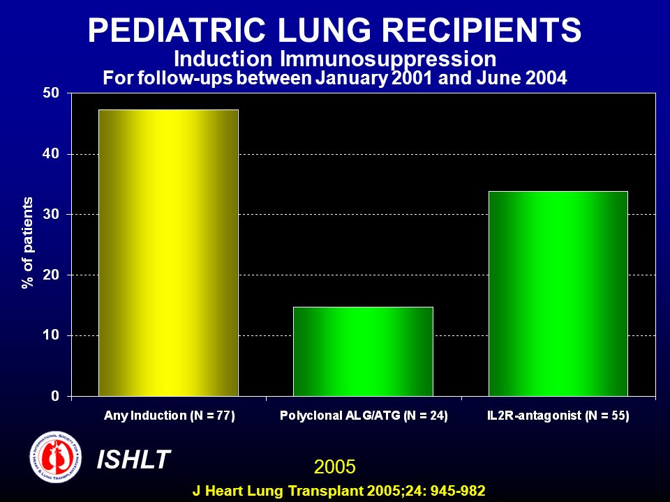 PEDIATRIC LUNG RECIPIENTS Induction Immunosuppression For follow-ups between January 2001 and June 2004 ISHLT 2005 J Heart Lung Transplant 2005;24: 945-982