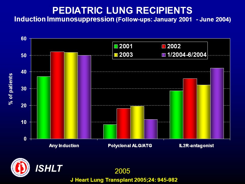 PEDIATRIC LUNG RECIPIENTS Induction Immunosuppression (Follow-ups: January 2001 - June 2004) ISHLT 2005 J Heart Lung Transplant 2005;24: 945-982