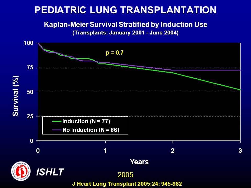 PEDIATRIC LUNG TRANSPLANTATION Kaplan-Meier Survival Stratified by Induction Use (Transplants: January 2001 - June 2004) ISHLT 2005 J Heart Lung Transplant 2005;24: 945-982