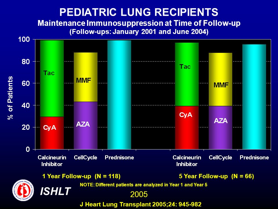 PEDIATRIC LUNG RECIPIENTS Maintenance Immunosuppression at Time of Follow-up (Follow-ups: January 2001 and June 2004) 1 Year Follow-up (N = 118)5 Year