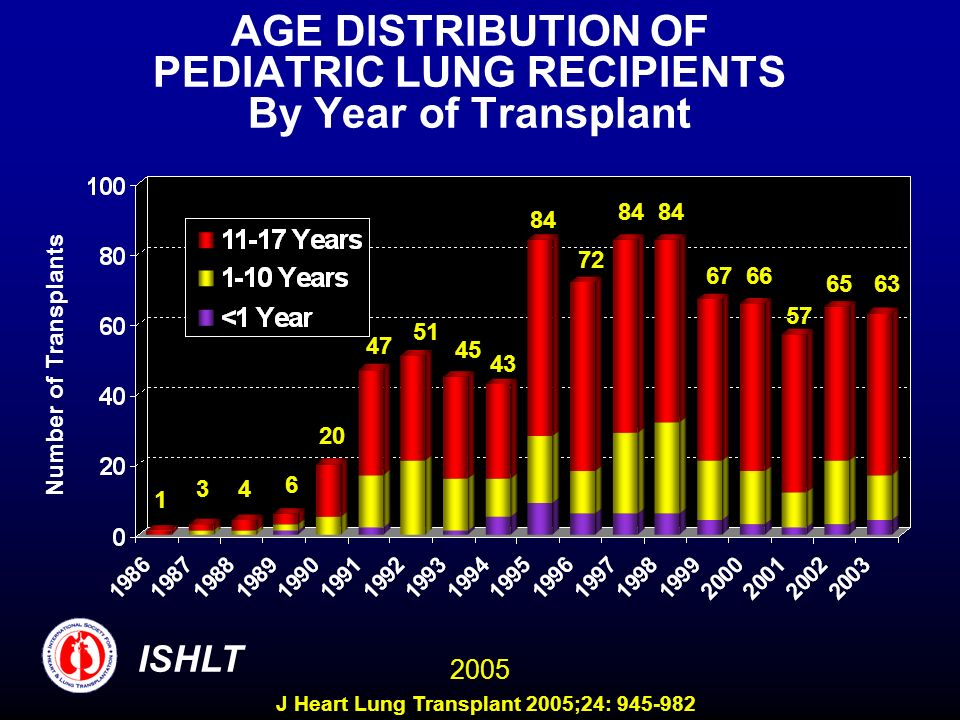 AGE DISTRIBUTION OF PEDIATRIC LUNG RECIPIENTS By Year of Transplant Number of Transplants 1 34 6 20 47 51 45 43 84 72 84 6766 57 6563 ISHLT 2005 J Heart Lung Transplant 2005;24: 945-982