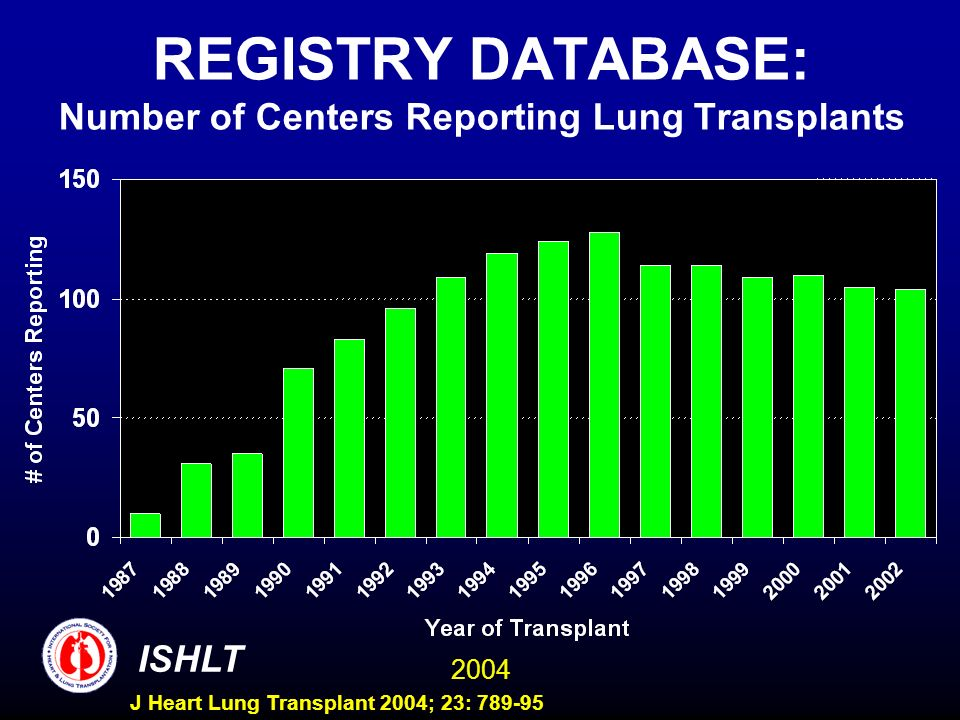 2004 ISHLT J Heart Lung Transplant 2004; 23: 789-95 REGISTRY DATABASE: Number of Centers Reporting Lung Transplants