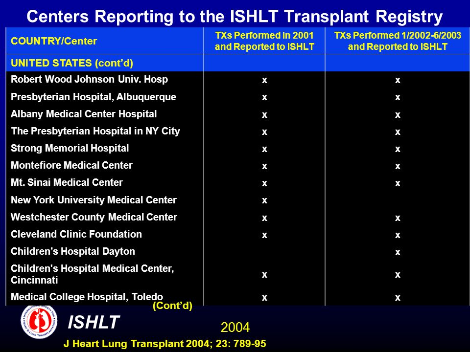 2004 ISHLT J Heart Lung Transplant 2004; 23: 789-95 Centers Reporting to the ISHLT Transplant Registry COUNTRY/Center TXs Performed in 2001 and Report