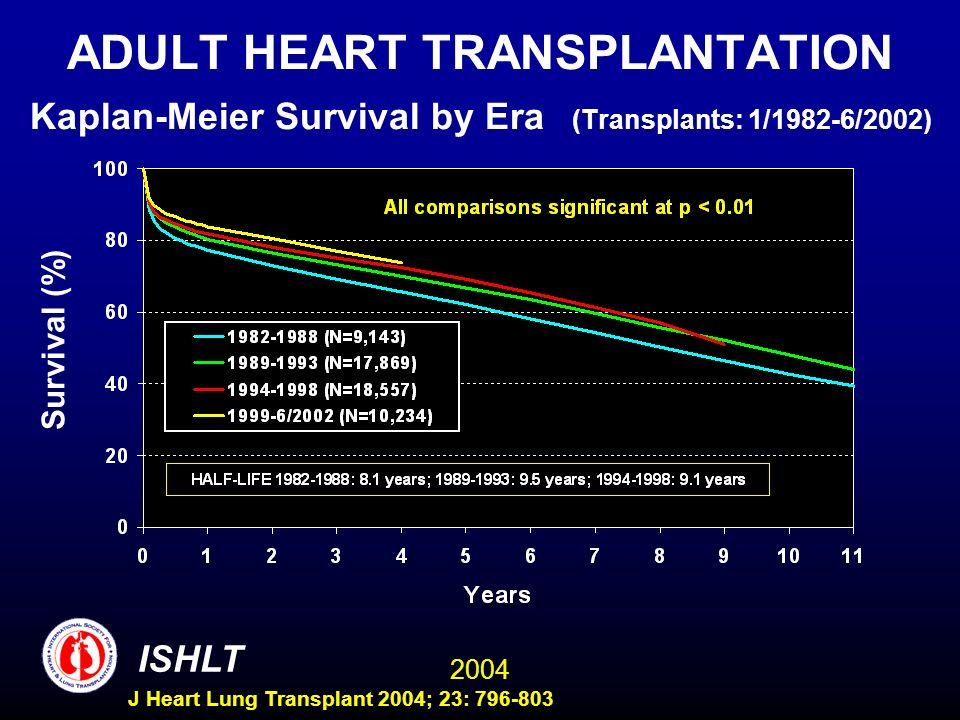 2004 ISHLT J Heart Lung Transplant 2004; 23: 796-803 ADULT HEART TRANSPLANTATION Kaplan-Meier Survival by Era (Transplants: 1/1982-6/2002) Survival (%