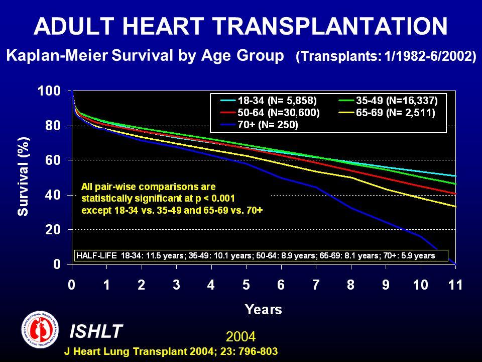 2004 ISHLT J Heart Lung Transplant 2004; 23: 796-803 ADULT HEART TRANSPLANTATION Kaplan-Meier Survival by Age Group (Transplants: 1/1982-6/2002)